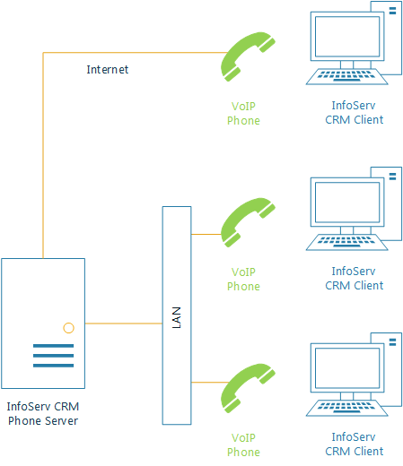 Internal Phone Connectivity