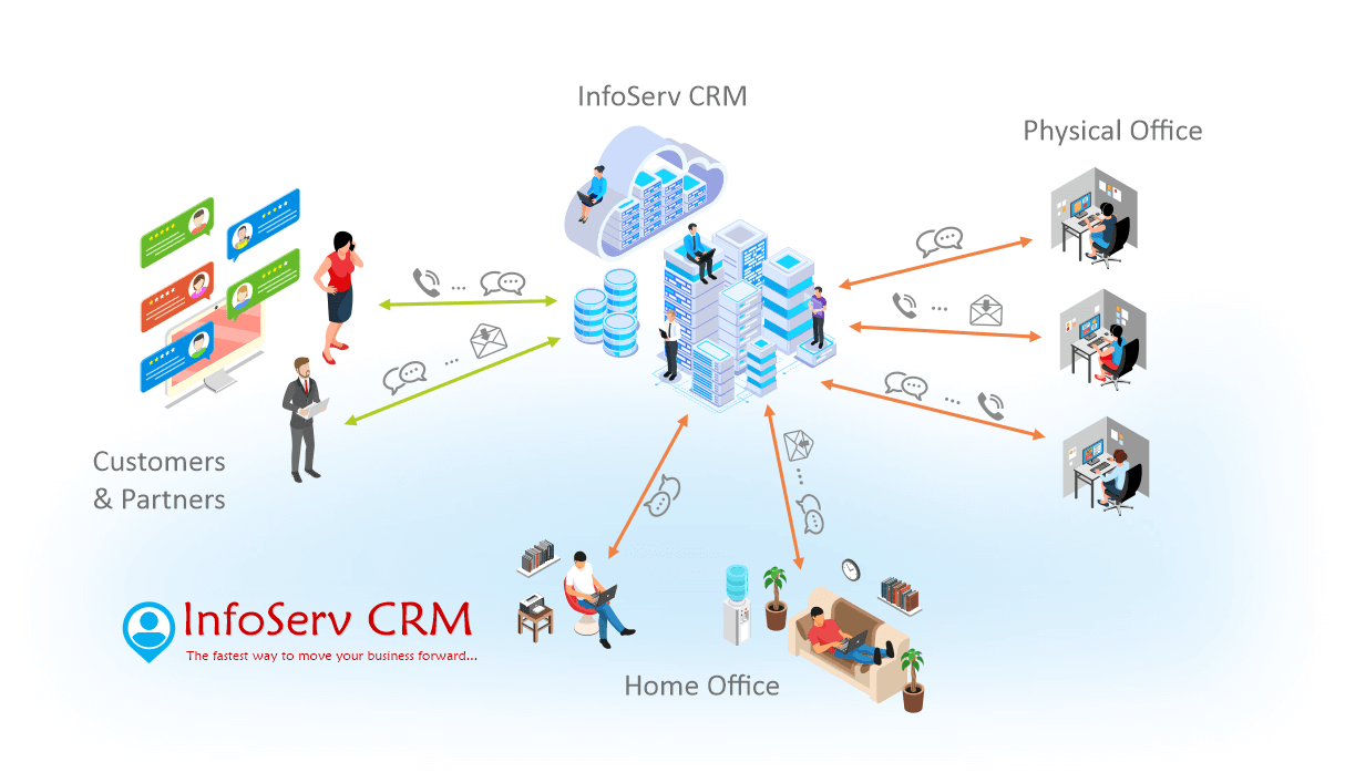 InfoServ CRM Communication